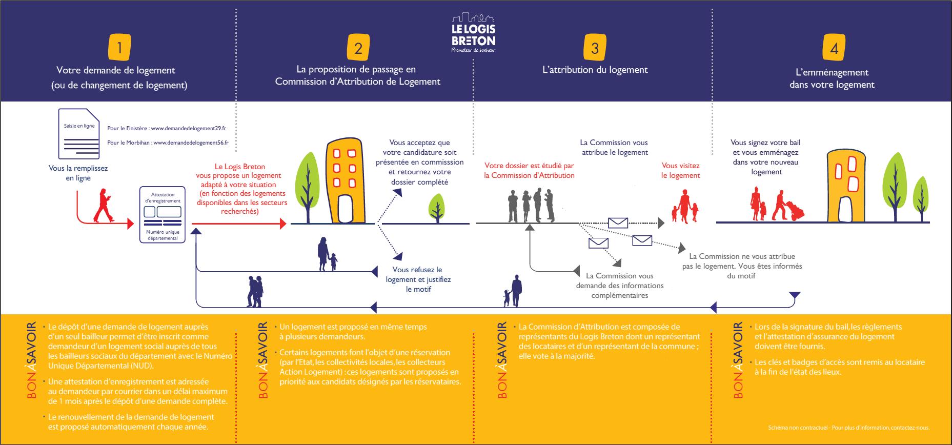 Processus d'attribution d'un logement social